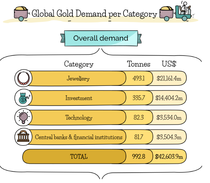 общий спрос на золото