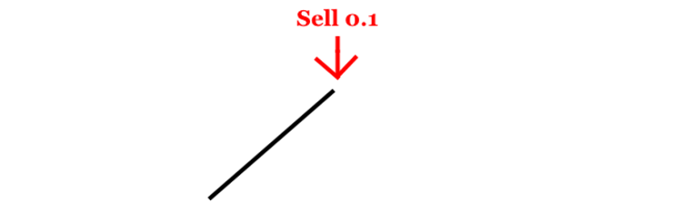 opening sell position