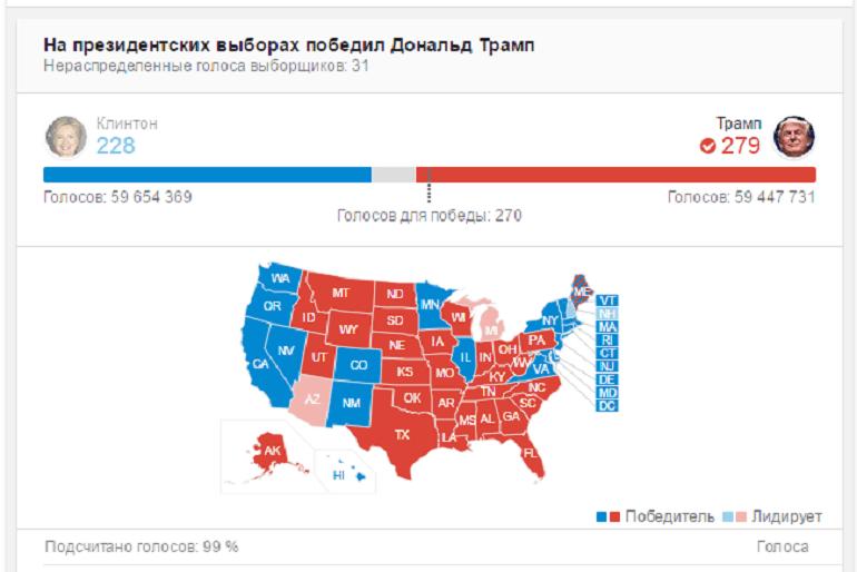 победа дональда трампа
