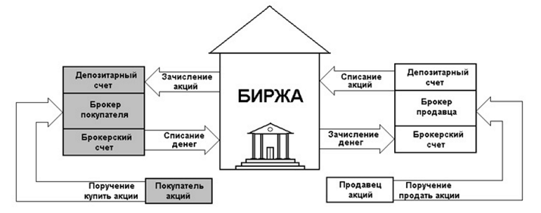the procedure of buying shares through a broker