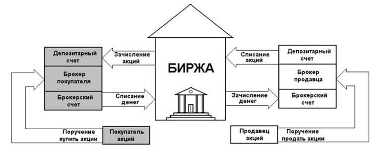 порядок покупки акций через брокера