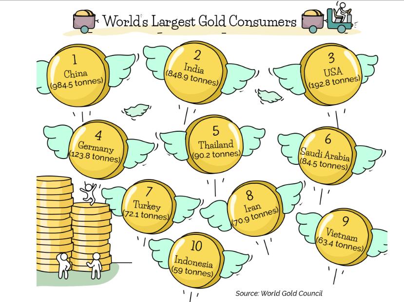потребление золота в мире