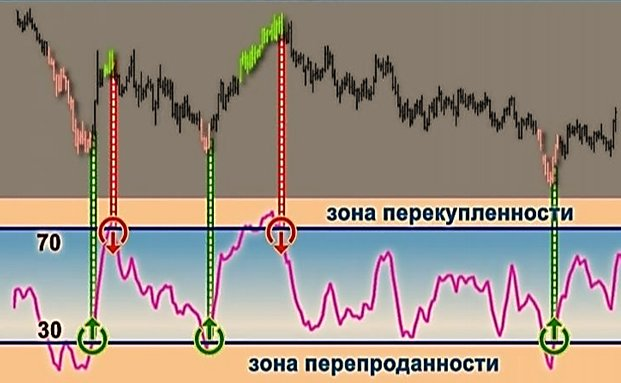 How to use rsi in binary options