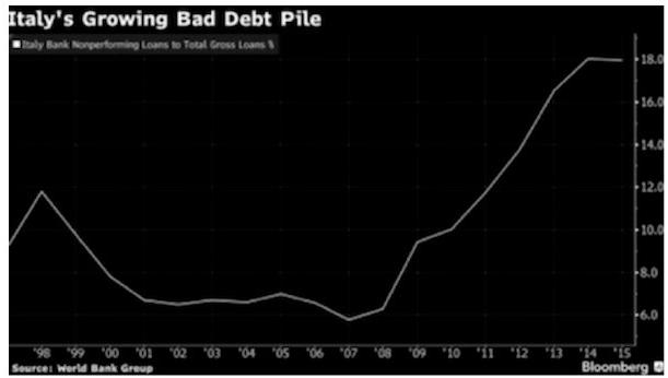 рост долга Италии