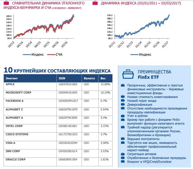 составляющие индекса FXIT RM