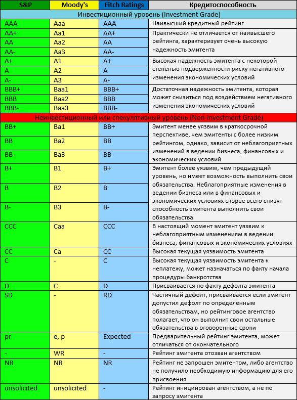 сравнительный рейтинг агентств