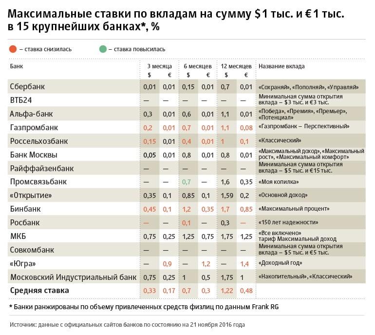 Вклады под высокий процент в спб для пенсионеров инвестиционный проект мусороперерабатывающего завода