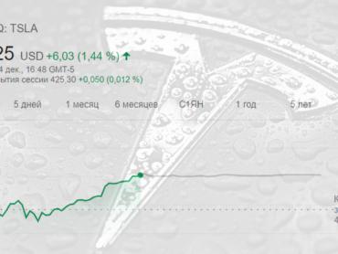Цена акции Tesla достигла 420 долларов — сбылся прогноз Илона Маска