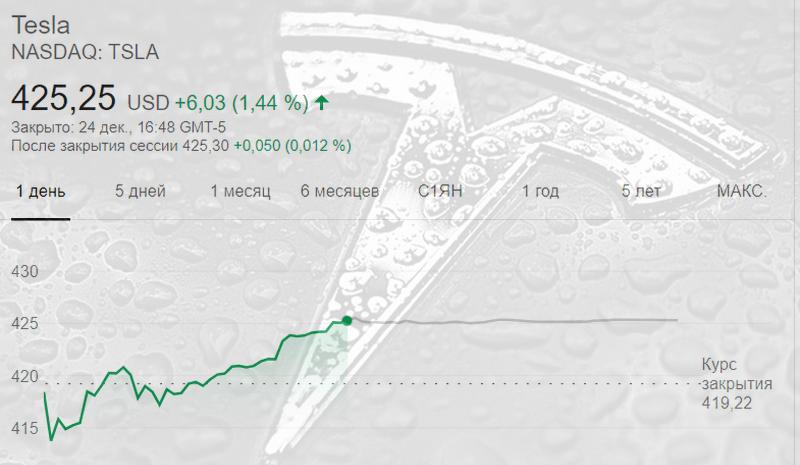 Цена акции Tesla достигли 420 долларов за акцию