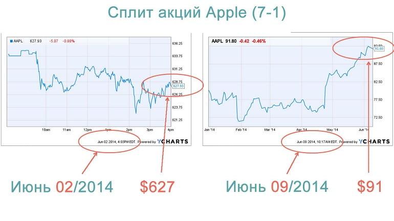стоимость акций эпл