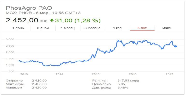 стоимость ценных бумаг Фосагро