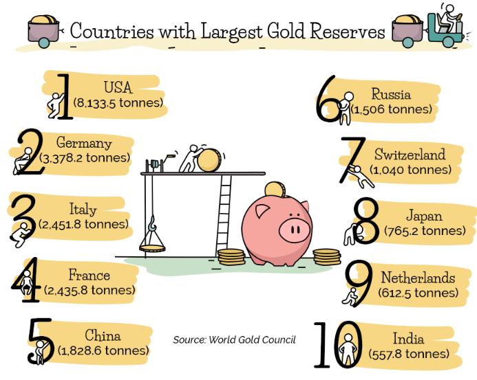 страны с золотовалютным резервом