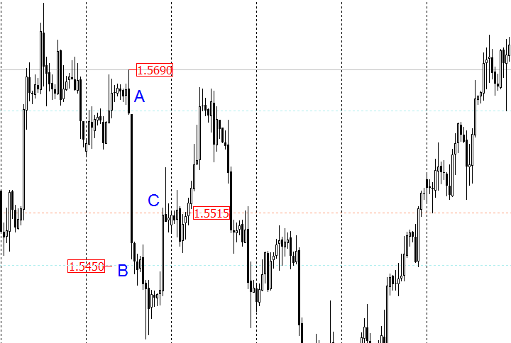 trailing stop in Forex