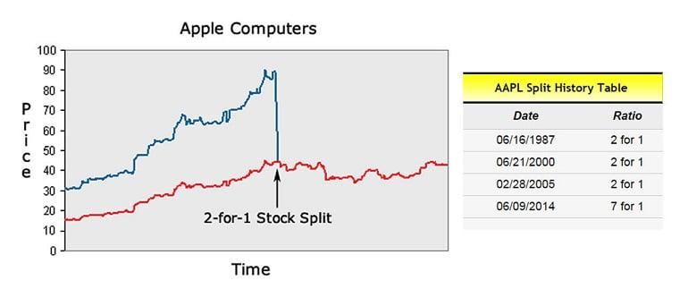 цена после сплита акций