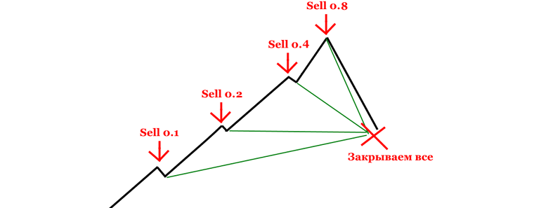 closing of Martingale position