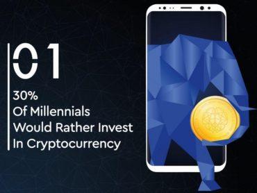 30% опрошенных предпочитают инвестировать в криптовалюты