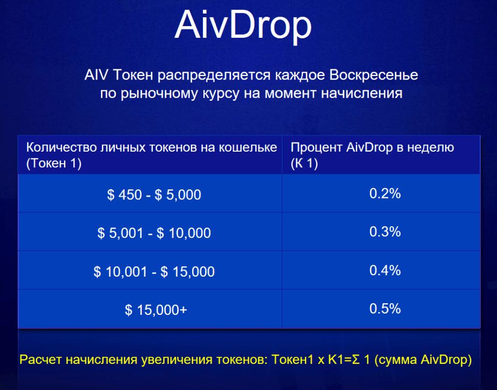 AivDrop